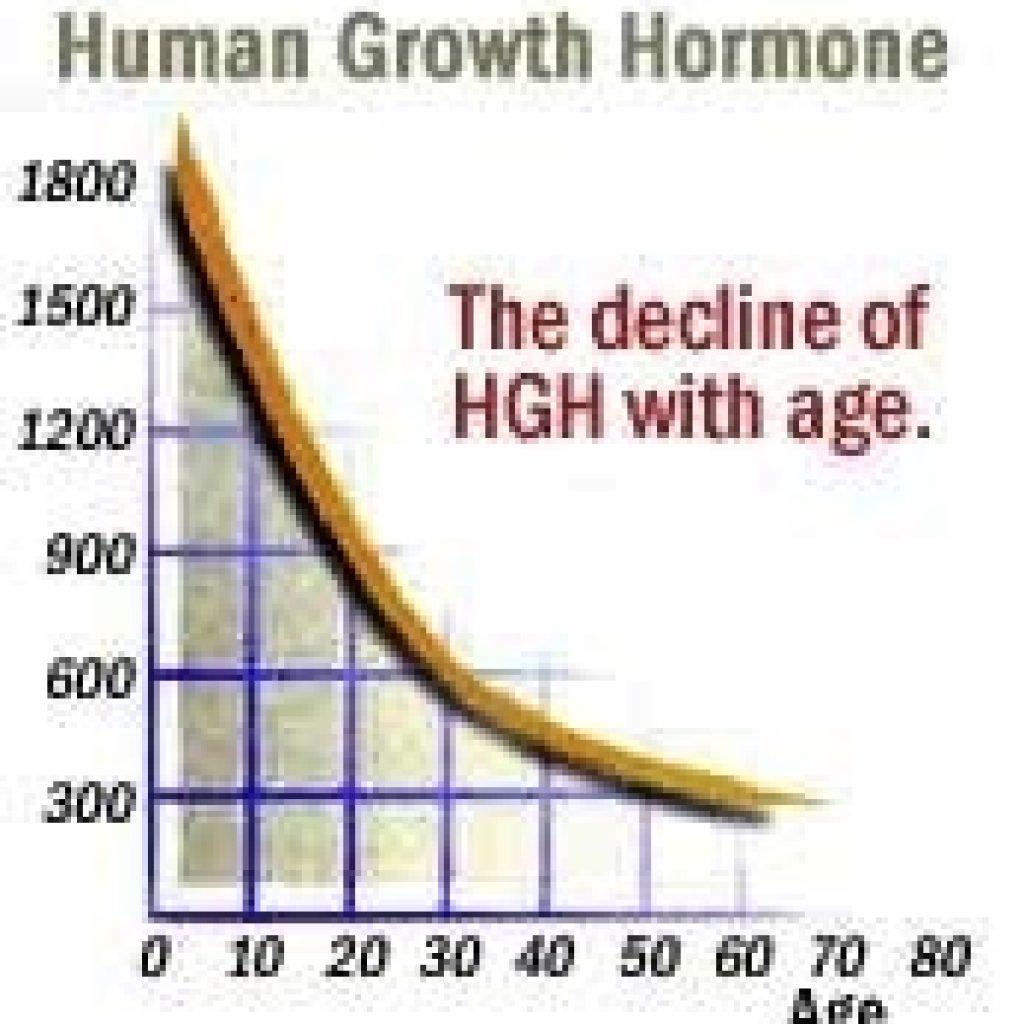 HGH graph