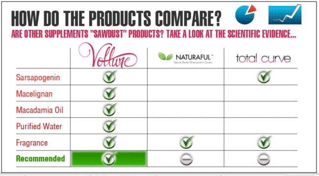 Vollure breast enlargement cream comparison chart